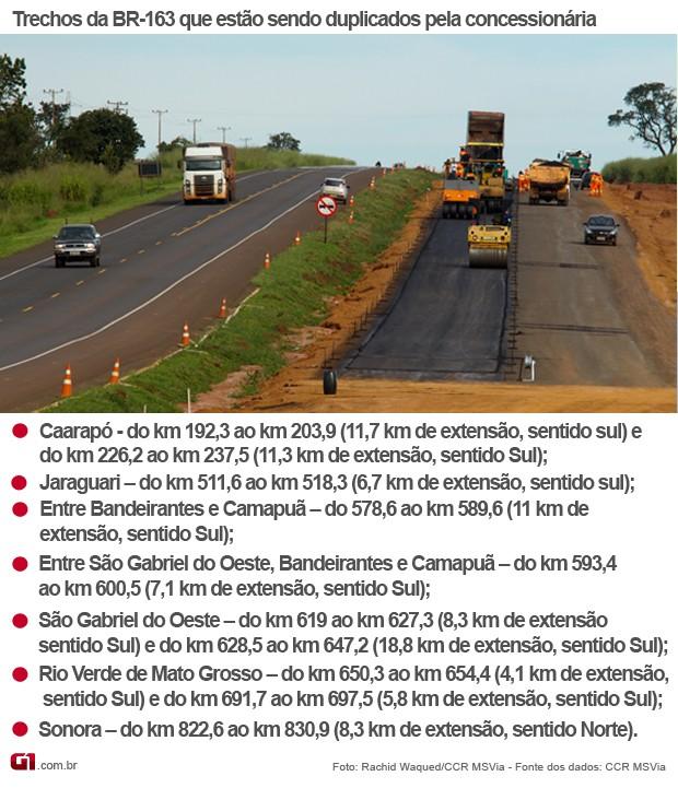 Infográfico sobre frente de obras da duplicação da BR-163 em Mato Grosso do Sul (Foto: Anderson Viegas/Do Agrodebate)