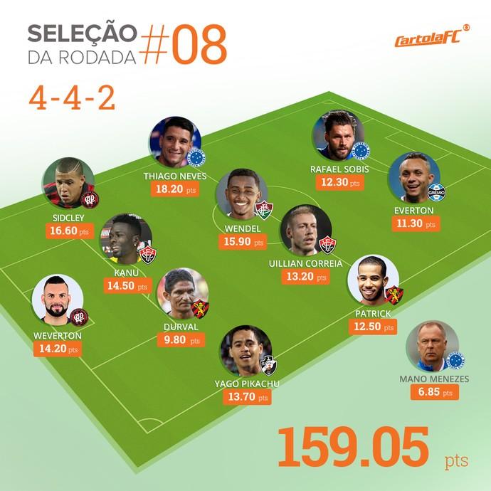 card seleção da rodada 8 cartola (Foto: Infografia, GloboEsporte.com)