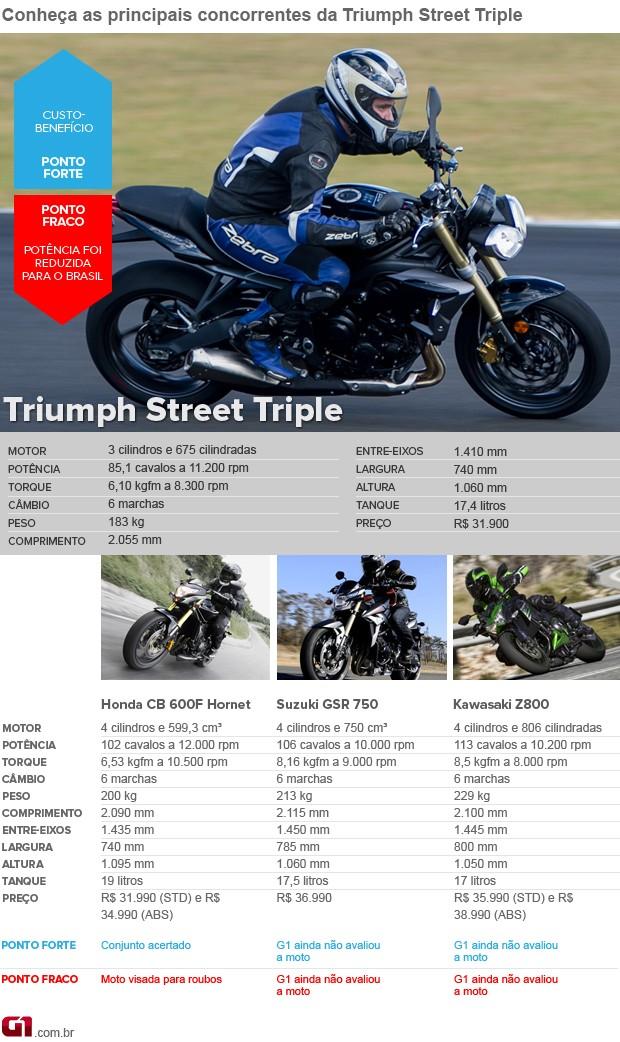 Triumph Street Triple (Foto: Flavio Moraes/G1/Divulgação)