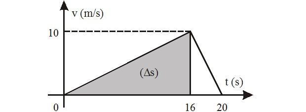 Resolução do exercício de física - velocidade-tempo (Foto: Reprodução)