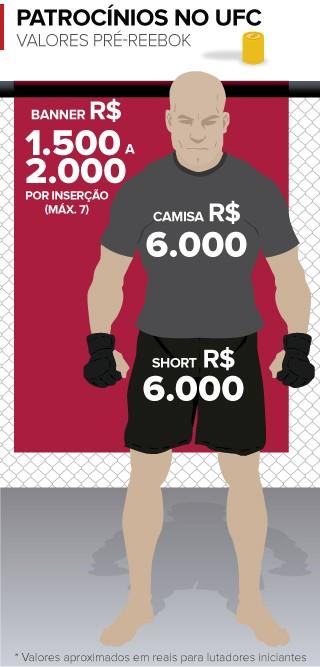 info patrocínios no UFC - 2 (Foto: arte esporte)