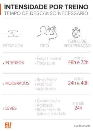 EuAtleta Deborah Tabela Intensidade treino (Foto: Eu Atleta | Arte Info)