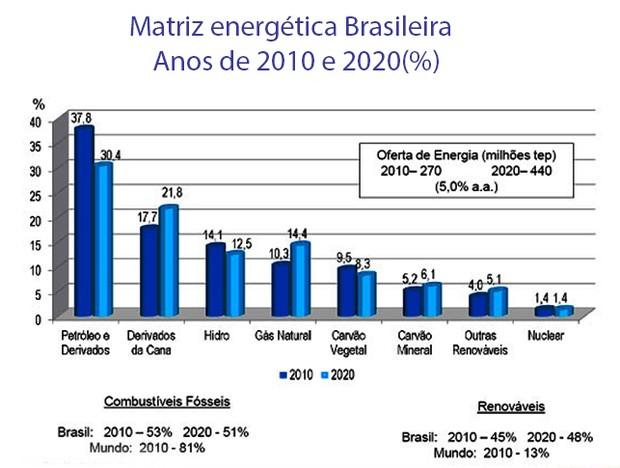 Gráfico com matriz energética brasileira (Foto: Ministério de Minas e Energia)