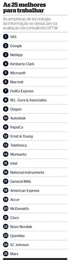 As 25 melhores empresas para trabalhar (Foto: Reprodução/Revista ÉPOCA)