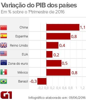 PIB países - 1tri16 (Foto: Arte/G1)