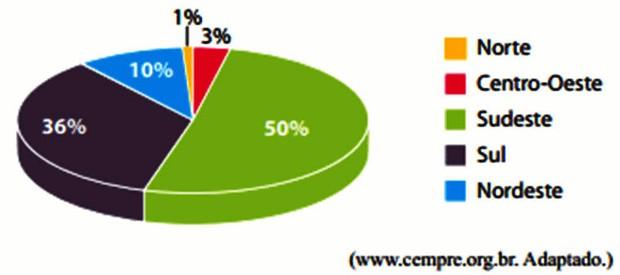 Percentual dos municípios que mantém coleta de lixo (Foto: CEMPRE)