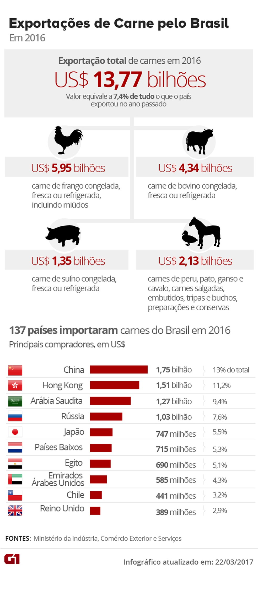 Exportações de carne pelo Brasil (Foto: Arte G1)