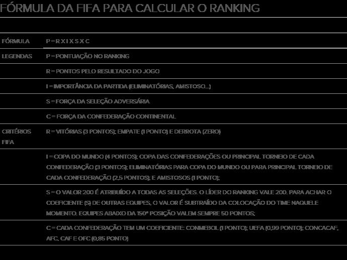 Critérios da Fifa para o ranking mensal (Foto: GloboEsporte.com)