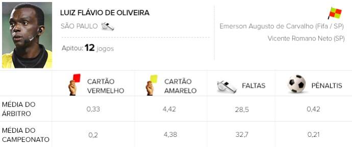 Info árbitros - Luiz Flávio de Oliveira (Foto: Editoria de Arte)