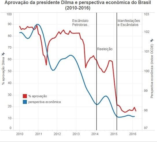 Aprovação Dilma e perspectiva econômica