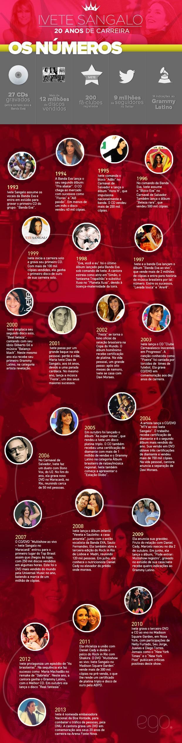 Ivete Sangalo - 20 anos de carreira (Foto: EGO)