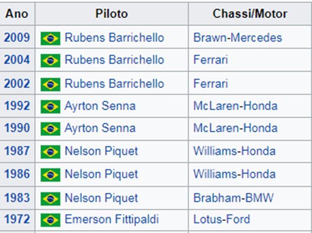 Vencedores em Monza (Foto: Divulgação)