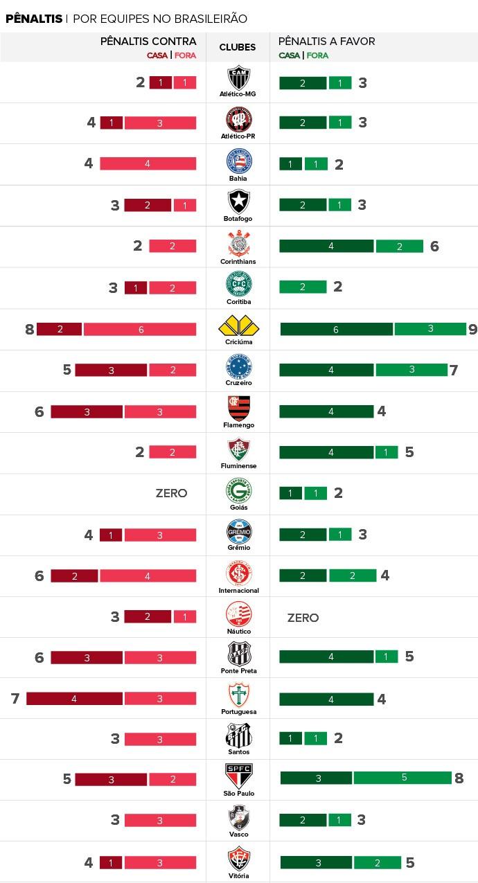 desempenho penaltis a Favor e Contra - final do campeonato (Foto: Infoesporte)