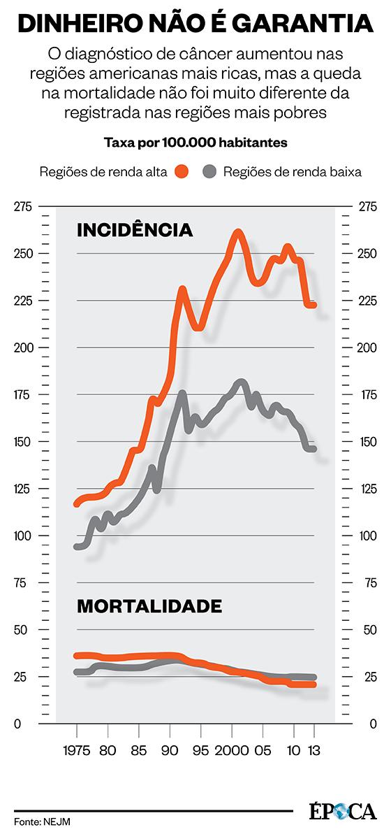 O diagnóstico de câncer aumentou nas regiões mais ricas dos EUA, mas a queda na mortalidade não foi muito diferente da registrada em regiões mais pobres (Foto: ÉPOCA)