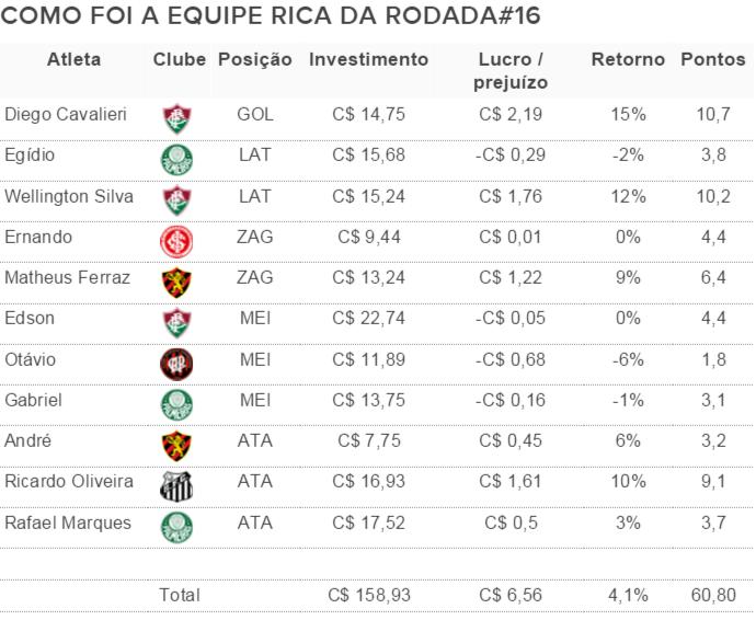 Como foi a equipe rica da rodada#16 do Cartola FC