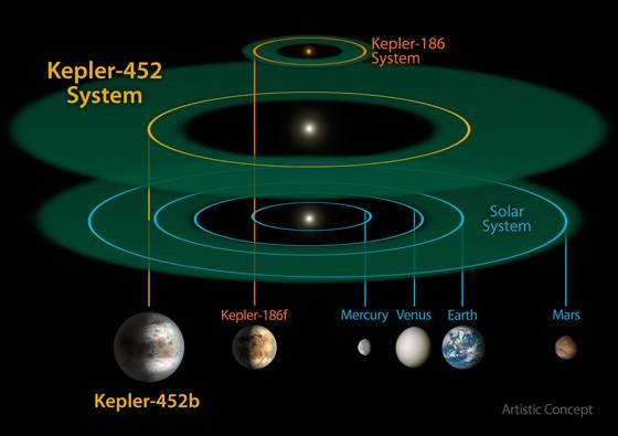 Ilustração divulgada pela Nasa mostra comparação entre órbitas do Sistema Solar, do Kepler-186 (um minissistema Solar) e do sistema da Kepler-452, com o planeta Kepler 452b (Foto: NASA/JPL-CalTech/R. Hurt/Divulgação)