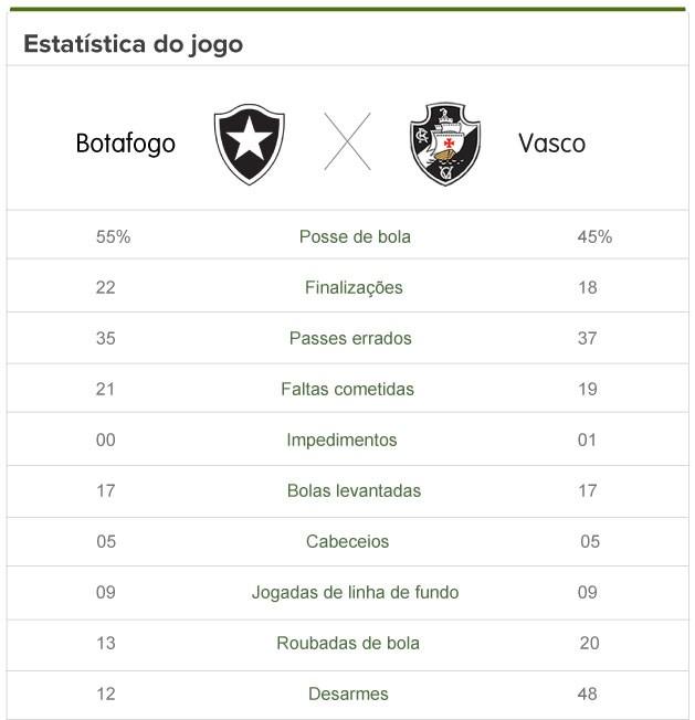 INFO - Estatística Botafogo e Vasco (Foto: Editoria de arte)