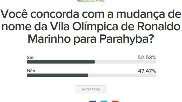 enquete, vila olímpica parahyba (Foto: GloboEsporte.com/pb)