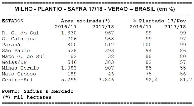 safras-tabela-plantio-milho (Foto: Safras e Mercado)