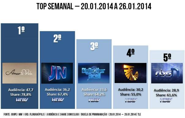 audiência rbs tv sc 606 (Foto: Divulgação/RBS TV)