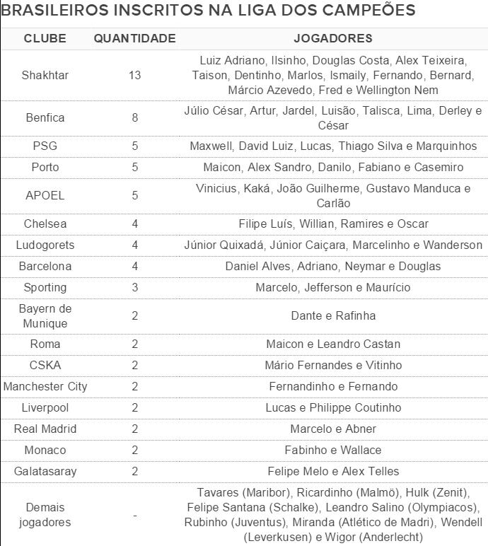 Brasileiros inscritos na Liga dos Campeões (Foto: GloboEsporte.com)