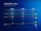 Henrique tem 38% e Robinson, 31% no RN, aponta Ibope
