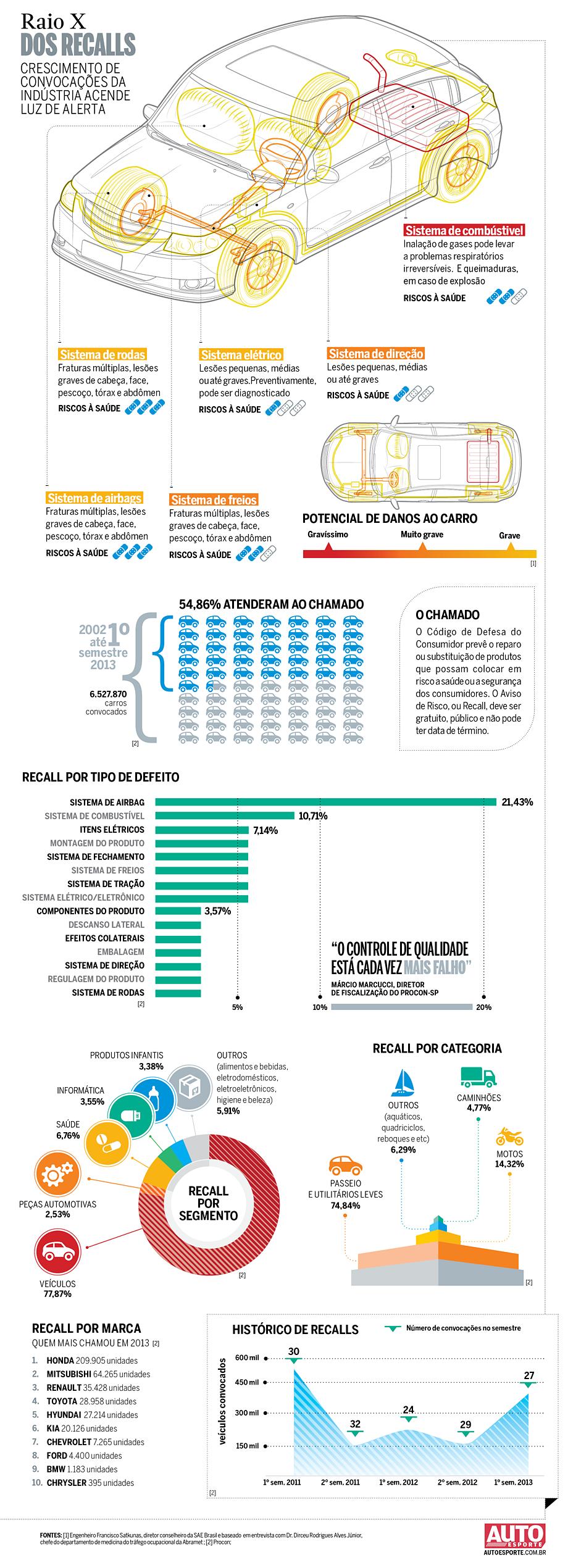 Infográfico: raio X dos recalls (Foto: Fabiane Zambon e Guilherme Blanco Muniz com edição de Alberto Cataldi ( Ilustração: Evandro Bertol))