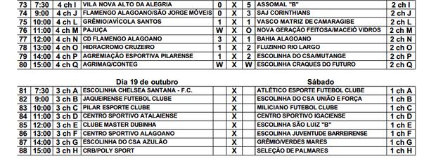 Tabela Copa Infantil Sesi (Foto: Reprodução)