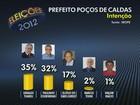 Candidatos comentam 2ª pesquisa do Ibope em Poços de Caldas, MG