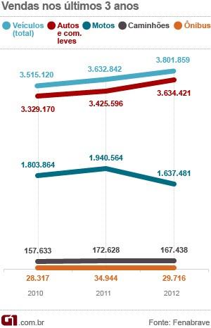gráfico fenabrave balanço 2012 VALE ESTE (Foto: Arte G1)