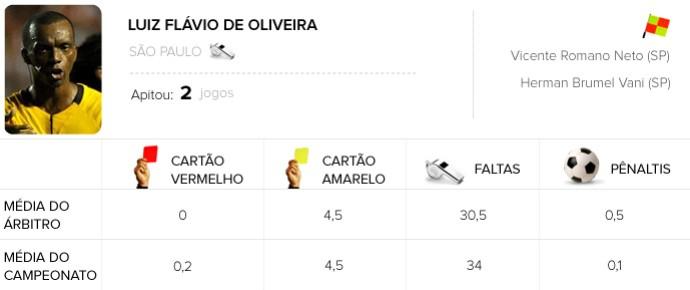 Info Arbitragem brasileirão - Luis Flavio Oliveira - Grêmio x Goiás (Foto: Arte / Globoesporte.com)