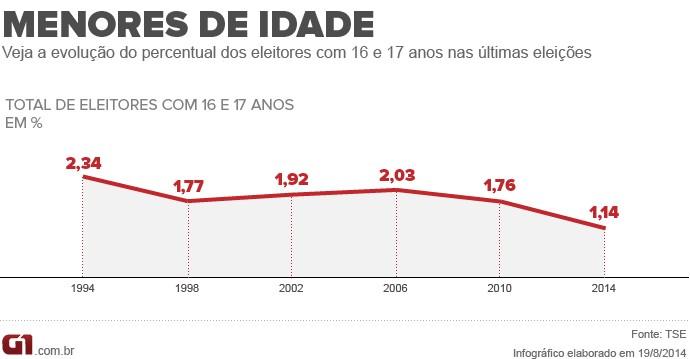 Evolução do percentual de jovens com 16 e 17 anos nas últimas eleições