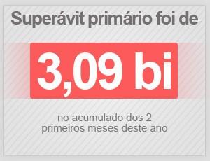 Superávit de 3,09 bilhões no primeiro bimestre do ano (Foto: G1)