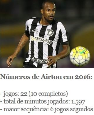tabela, Airton, Botafogo (Foto: Arte Esporte)