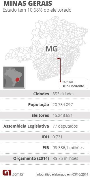 Mapa eleições de MInas Gerais (Foto: Arte/G1)