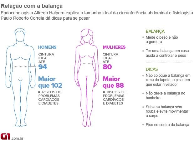 Bem Estar - Infográfico mostra como ter uma boa relação com a balança (Foto: Arte/G1)