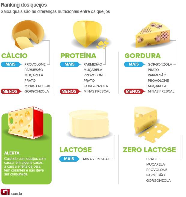 Bem Estar - Infográfico mostra diferenças nutricionais entre os queijos (Foto: Arte/G1)