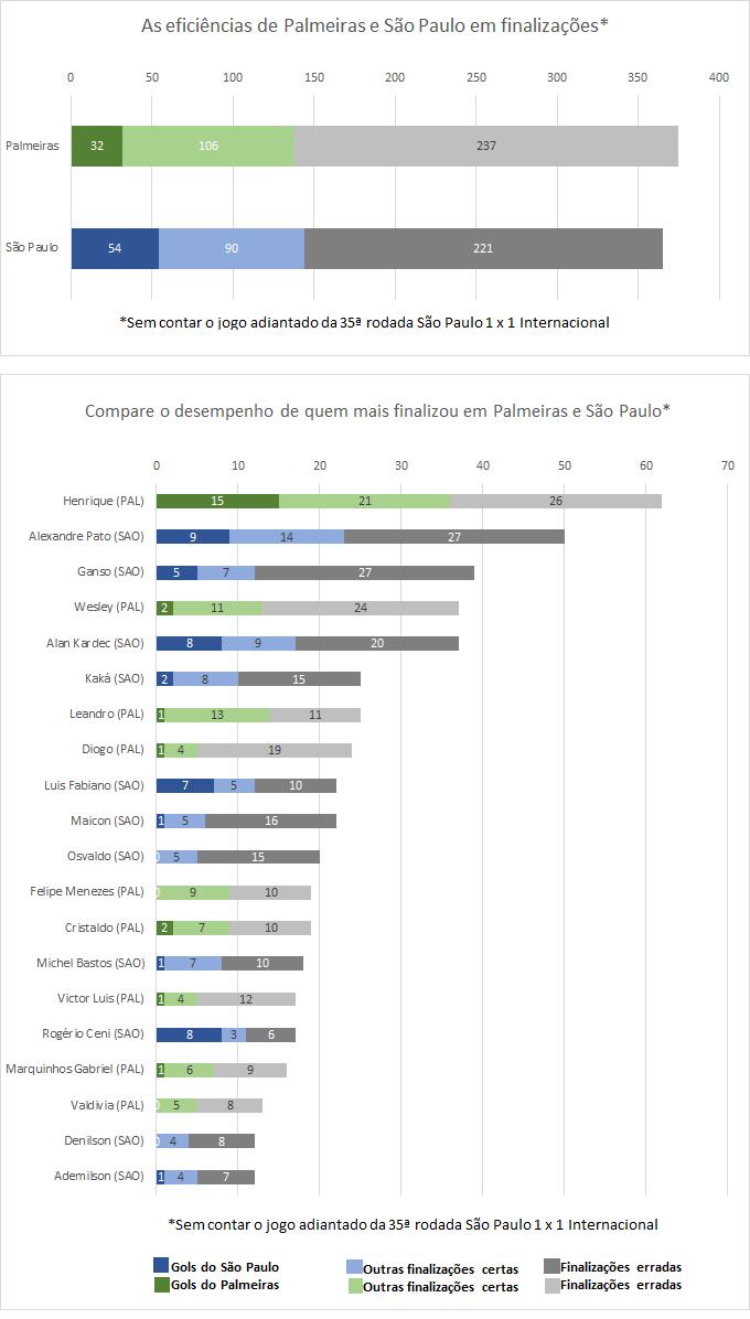 Compare quem mais finalizou em São Paulo e Palmeiras (Foto: GloboEsporte.com)