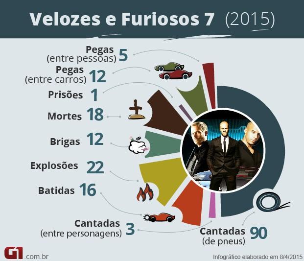 Velozes e Furiosos 7 - números (Foto: G1)