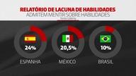 Brasileiro mente pouco ao fazer currículo, revela pesquisa