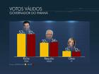 Datafolha, votos válidos: Richa tem 53%, Requião 32%, e Gleisi, 13%