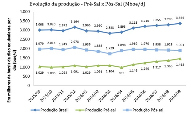 Evolução da produção no pré-sal e no pós-sal, segundo ANP (Foto: Divulgação) (Foto: Reprodução/ANP)