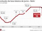 Mercado prevê que Copom fará novo corte, e Selic pode ir a 13,75% ao ano