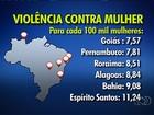 Goiás é o sexto estado do país com maior índice de violência doméstica