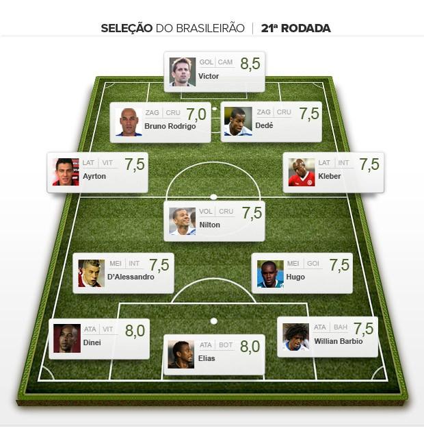 Seleção da rodada 21° Brasileirão 2013 (Foto: Editoria de Arte)
