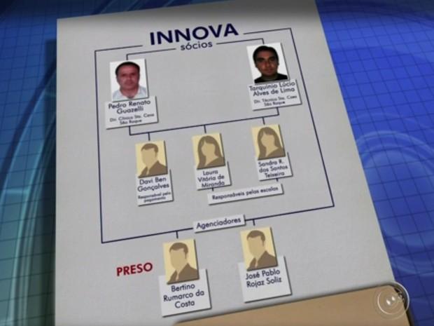 Investigados na operação Placebo (Foto: Arte/TV TEM)