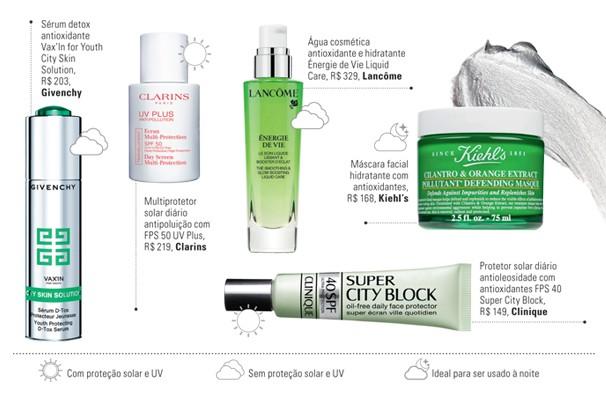 Skincare-escudo (Foto: Thinkstock e divulgação.)