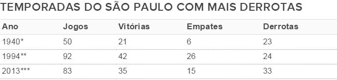 Derrotas do São Paulo ano a ano na história (Foto: GloboEsporte.com)