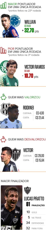 Info Pacotão Cartola Final 2 (Foto: Infoesporte)