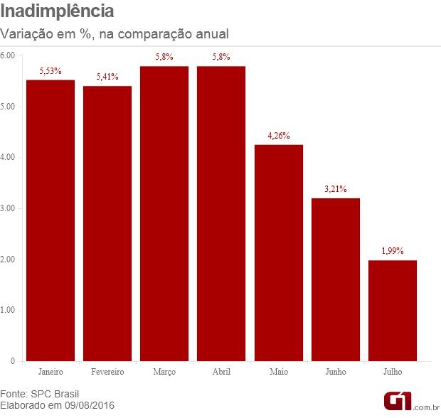 inadimplencia (Foto: g1)